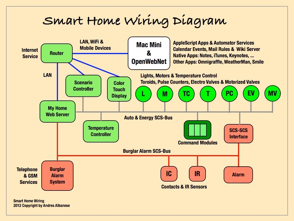 home network wiring diagram images wiring closet light wiring engine image for user manual